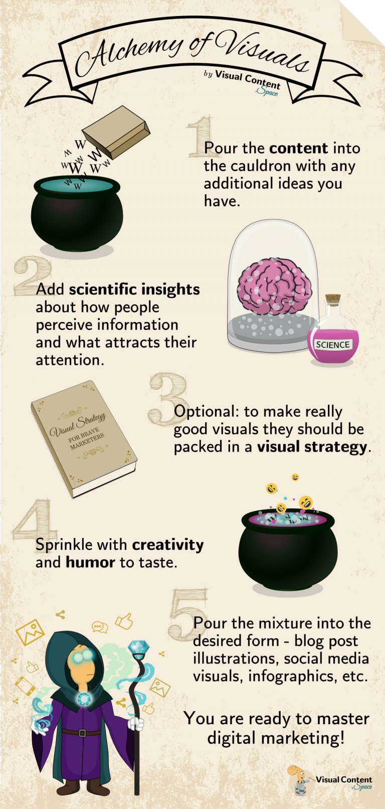 Visual Content Space Alchely of Visuals Infographic