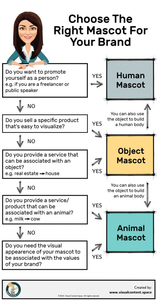 Choose MAscot Type for Your Brand Decision Tree