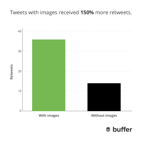 images statistics twitter retweets